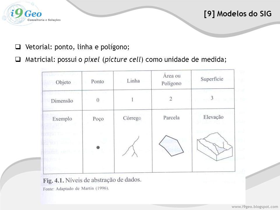 [9] Modelos do SIG Vetorial: ponto, linha e polígono;